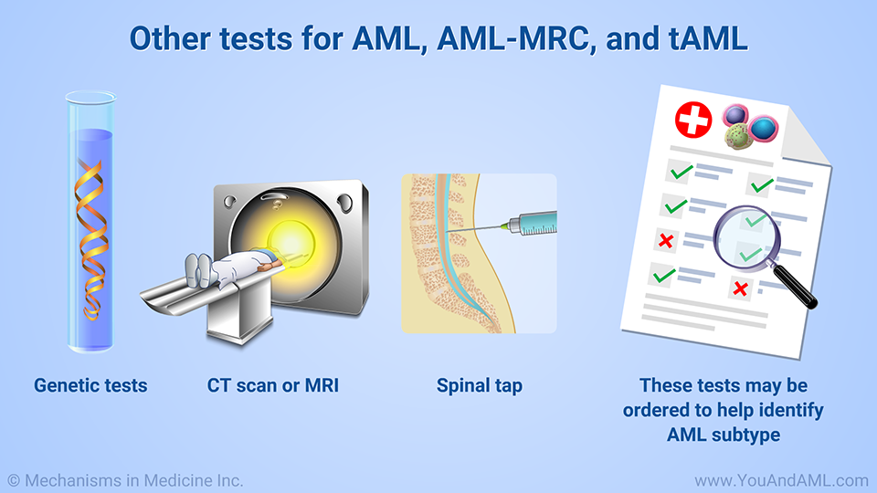 Other tests for AML, AML-MRC, and tAML