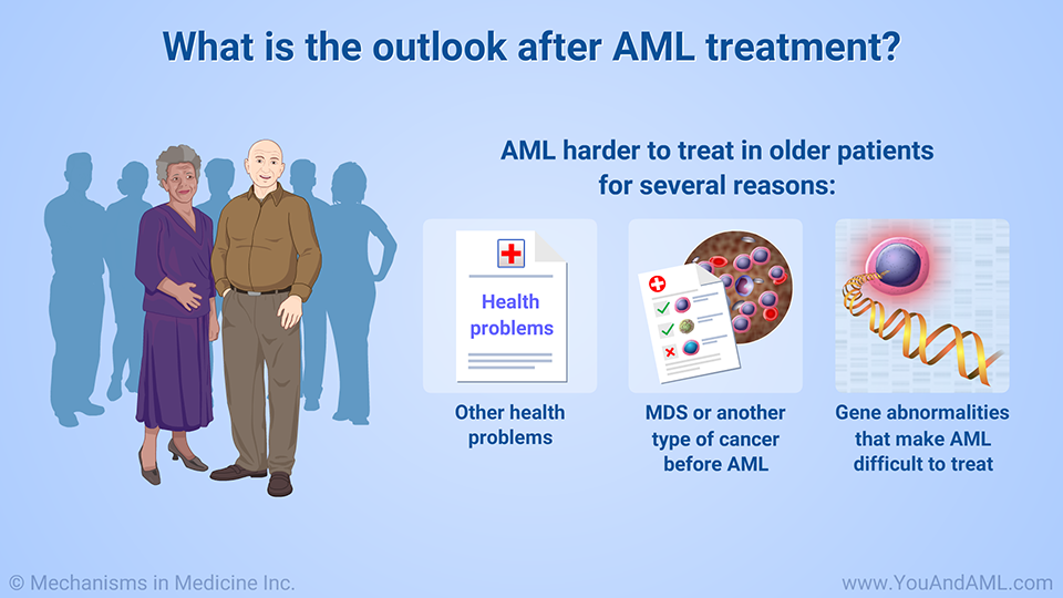 What is the outlook after AML treatment?